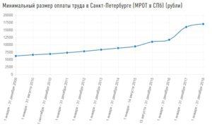 Минимальная Зарплата В Санктпетербурге В 2020 Году С 1 Января