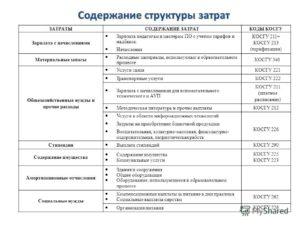 Таблица 290 Статья Прочие Расходы Расшифровка И Подбор Квр В 2020г