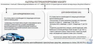 Транспортный Налог Нижегородская Область Льготы Для Пенсионеров