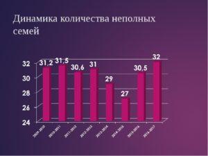 Неполные семьи в россии статистика 2020