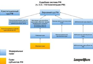 Судебная Система Рф Схема С Инстанциями 2020