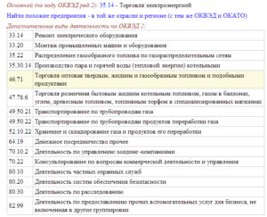 Коды Оквэд Для Продуктового Магазина 2020