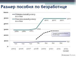 Екатеринбург Сколько Платят По Безработице