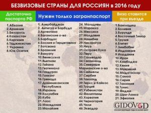 Безвизовые Страны Для Армении