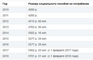 Сколько Дают На Погребение В Беларуси 2020
