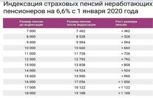 Доплаты К Пенсии В Санктпетербурге В 2020 Неработающим Пенсионерам
