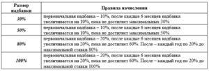 Северная Надбавка В Иркутске 2020