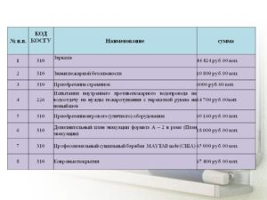 Демонтаж оборудования косгу 2020
