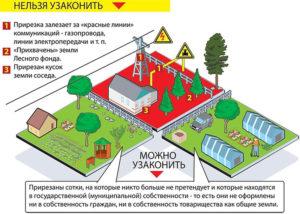Зачем Оформлять Дачный Дом Если Земля В Собственности