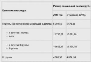 Какая Пенсия Будет Инвалидам Детства В Украине С 1 Марта 2020 Года