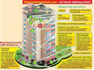 Если Оформлена Придомовая Территория Многоквартирного Дома В Собственность Кто Убирает Территорию