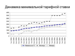 Газпром добыча ямбург минимальная тарифная ставка 2020 сумма