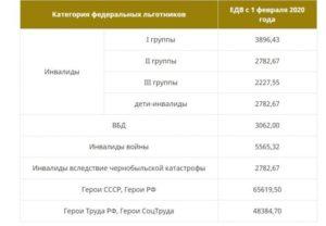 Индексация Едв Ветеранам Труда В 2020 Году В Москве