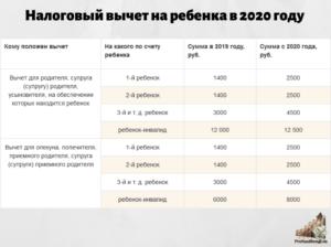 Код 126 Стандартные Налоговые Вычеты По Ндфл В 2020 Году На Детей