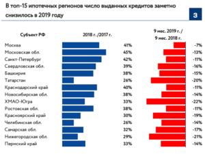 Сколько Денег Дают Банки По Военной Ипотеке В 2020 Году