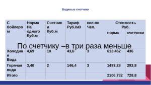 Тариф Горячей Воды За Куб По Счетчику В 2020 Году Ярославль