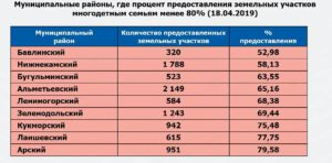 Как Проверить Очередь На Землю Многодетным Пермь
