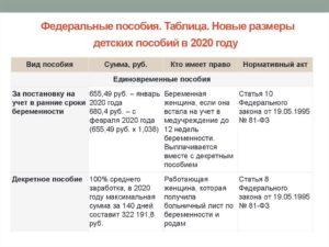 Декретные выплаты в 2020 году неработающей маме
