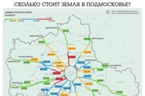 Изменение кадастровой стоимости земли в московской области в 2020 году
