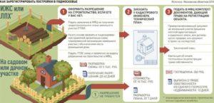 Что Подлежит Регистрации На Земельном Участке В Снт