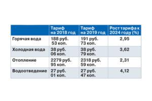 Тариф Холодная И Горячая Вода Уфа 2020