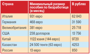 Краснодарский Край Размер Пособия По Безработице