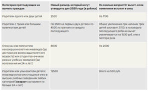 Стандартный Налоговый Вычет По Ндфл Инвалидам 3 Ой Группы В 2020 Году