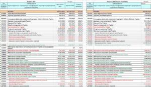 340 Статья Расходов Бюджета Расшифровка 2020 Подстатьи