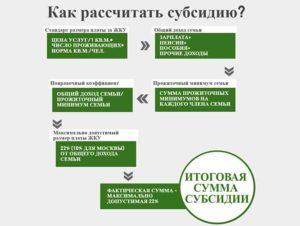 Воронеж субсидии на оплату жкх 2020 год
