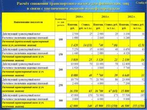 Транспортный Налог В Самарской Области На 2020 Год Калькулятор