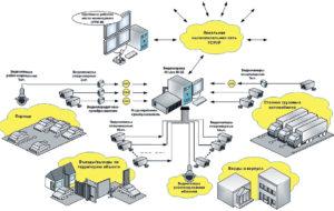 Система Видеонаблюдения Группа Основных Средств