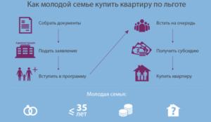 Где узнать о программе молодая семья в москве 2020