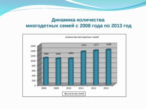 Сколько Многодетных Семей В Беларуси Статистика