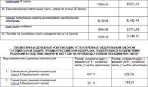 2020 Год Получают Ли Чернобыльцы Денежную Помощь В Днр