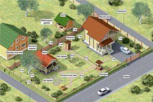 Как Зарегистрировать Баню На Земельном Участке Ижс 2020