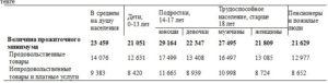 Расчет Прожиточного Минимума На Семью Калькулятор 2020