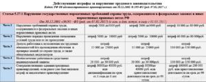 Таблица Штрафов Трудовой Инспекции 2020