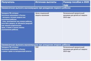 Гсп Пособие В Свердловской Области 2020 Сумма Малоимущим Семьям