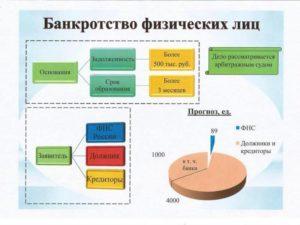 Закон Об Упрощенной Процедуре Банкротства Физического Лица