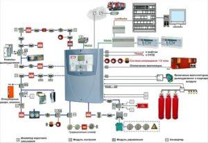 Монтаж Системы Пожарной Сигнализации Косгу И Квр