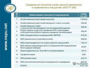 Монтаж Охранной Сигнализации Косгу 2020
