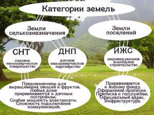 Как Перевести Землю Из Ведения Огородничества В Ижс