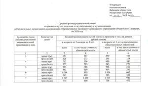Компенсация Родительской Платы За Детский Сад В 2020 Году Омск