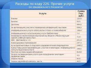 226 Статья Расходов