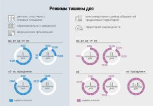 Тихий Час В Московской Области В Дневное Время Закон 2020