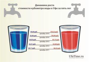 Стоимость Горячей Воды За Куб Уфа