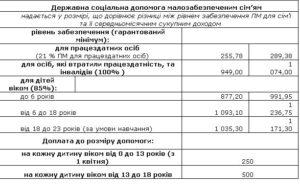 Калькулятор Рассчитать Помощь Малообеспеченным Семьям В 2020 Году Украина
