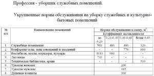 Уборщик Производственных И Служебных Помещений 2020 По Еткс