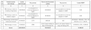 Страховые Взносы С Материальной Помощи Свыше 4000 В 2020 Году