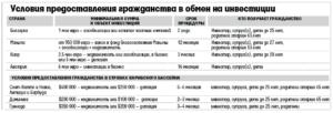 Сумма Вклада Для Получения Внж По Москве